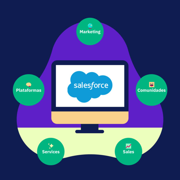 Salesforce is a key piece for generating this customer