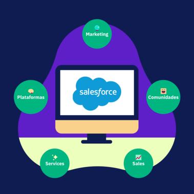 Salesforce: pieza clave para el conocimiento del cliente